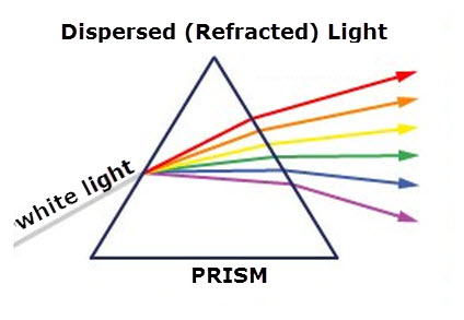 Prism Refracted Light