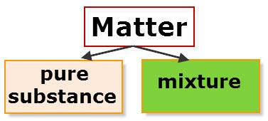 Matter Flowchart-1