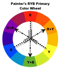 RYB Painter's Color Wheel